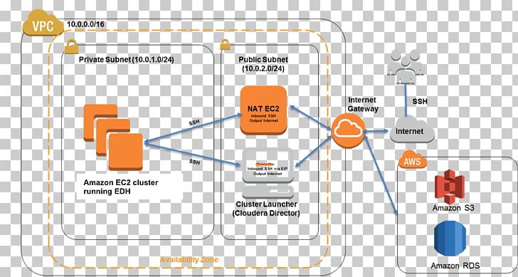 Amazon.com Amazon Web Services Amazon Elastic Compute Cloud.