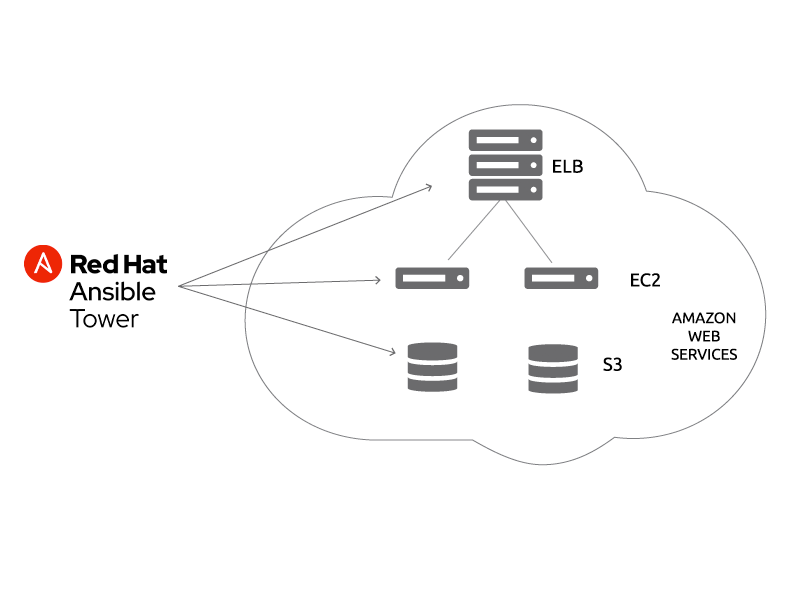 Ansible for Amazon Web Services (AWS).