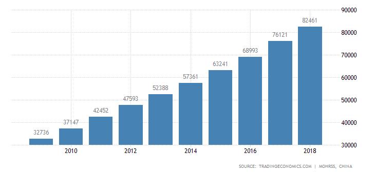 China Average Yearly Wages.