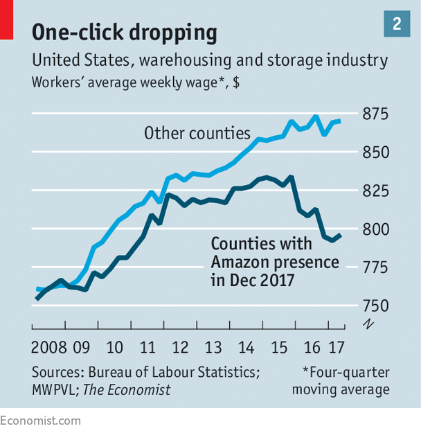 What Amazon does to wages.