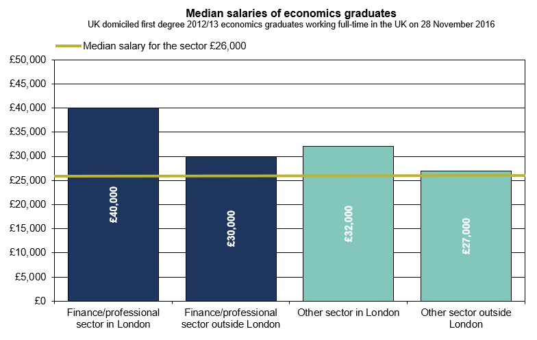 Getting rich quick: Is studying economics the key to a high salary.