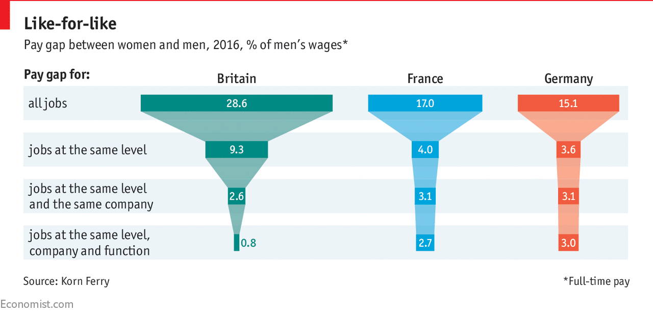 Are women paid less than men for the same work?.