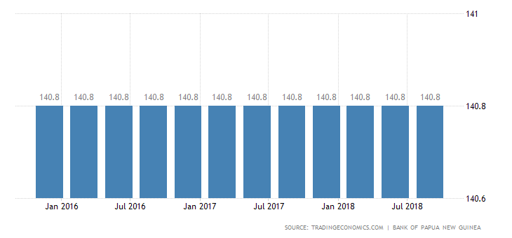 Papua New Guinea Minimum Wages.