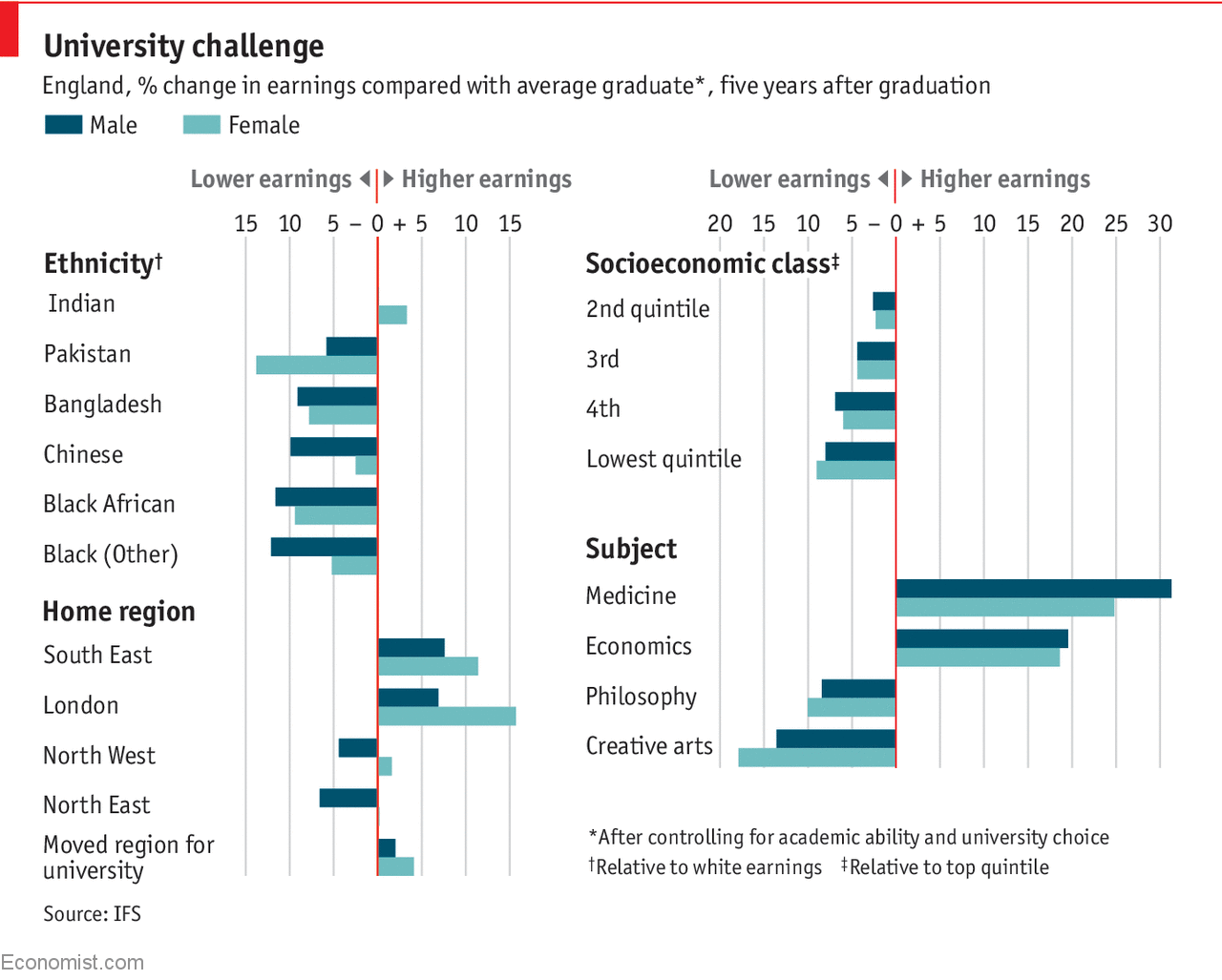 Which traits predict graduates' earnings?.