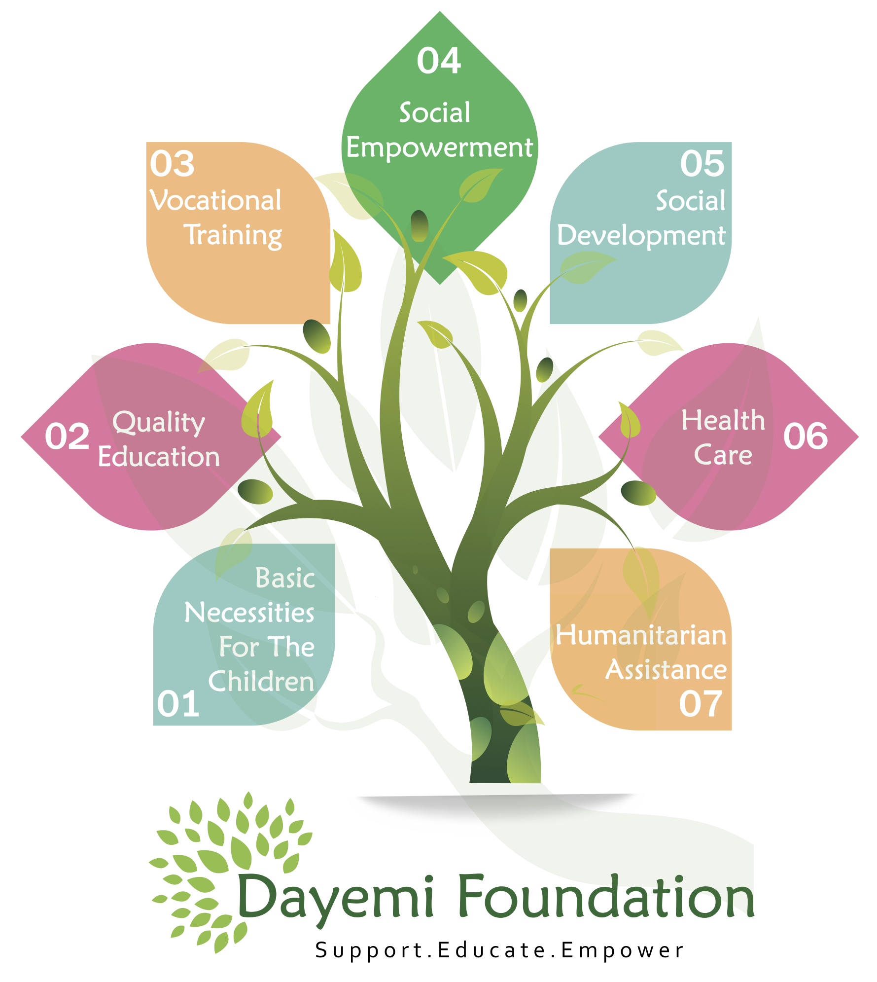 File:Dayemi Foundation Tree.png.