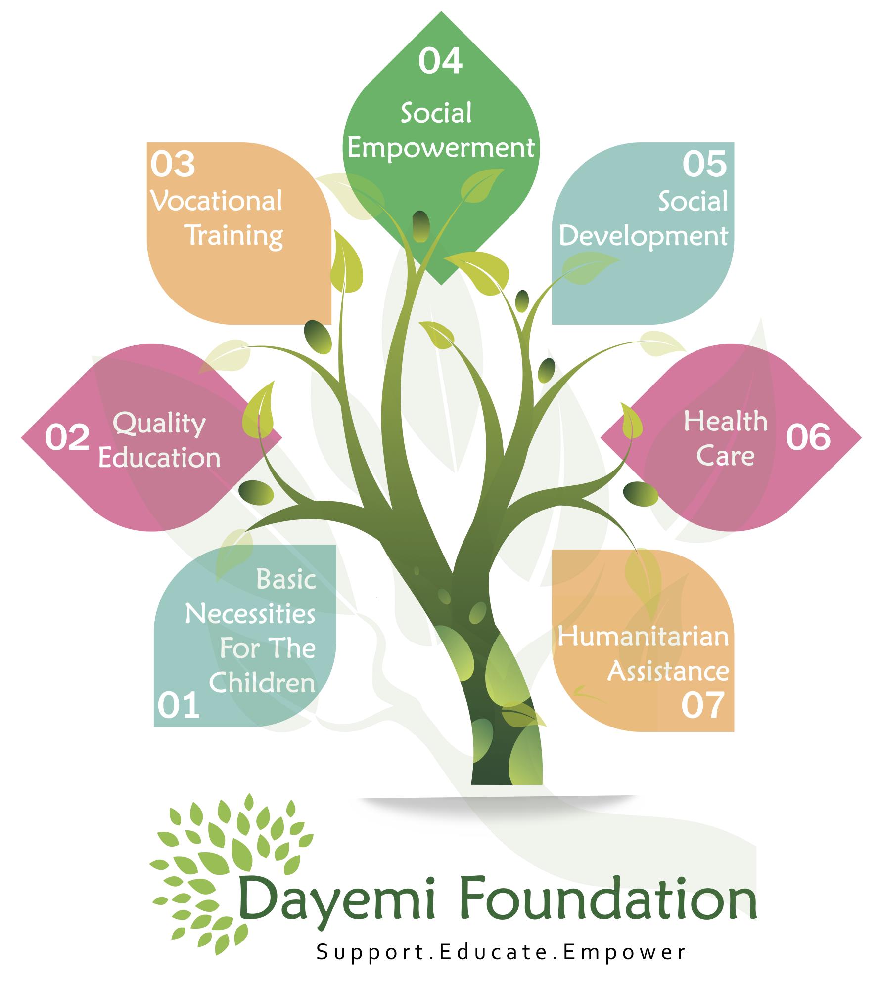 File:Dayemi Foundation Tree.png.
