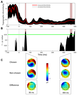 Human Decision Making Based on Variations in Internal Noise: An.