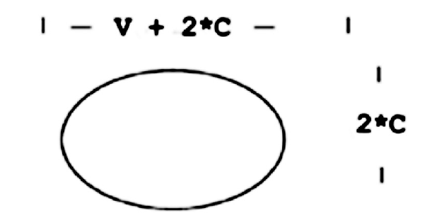 An oval template for the generation of an egg shape (Fig 2): the.