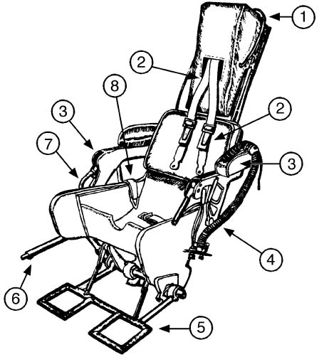 The History Of Ejection Seats.