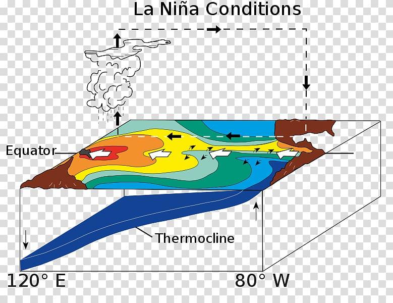 Pacific Ocean El Niño.