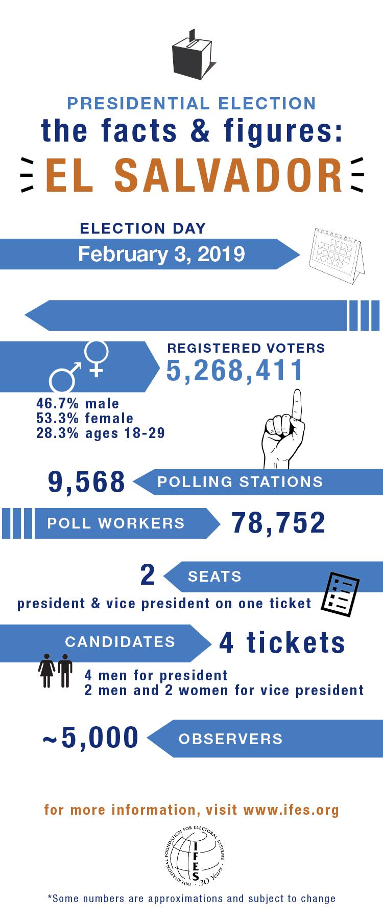 Elections in El Salvador: 2019 Presidential Election.
