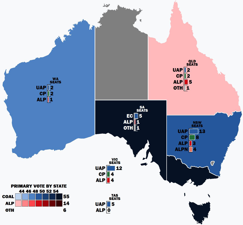 1931 Australian federal election.