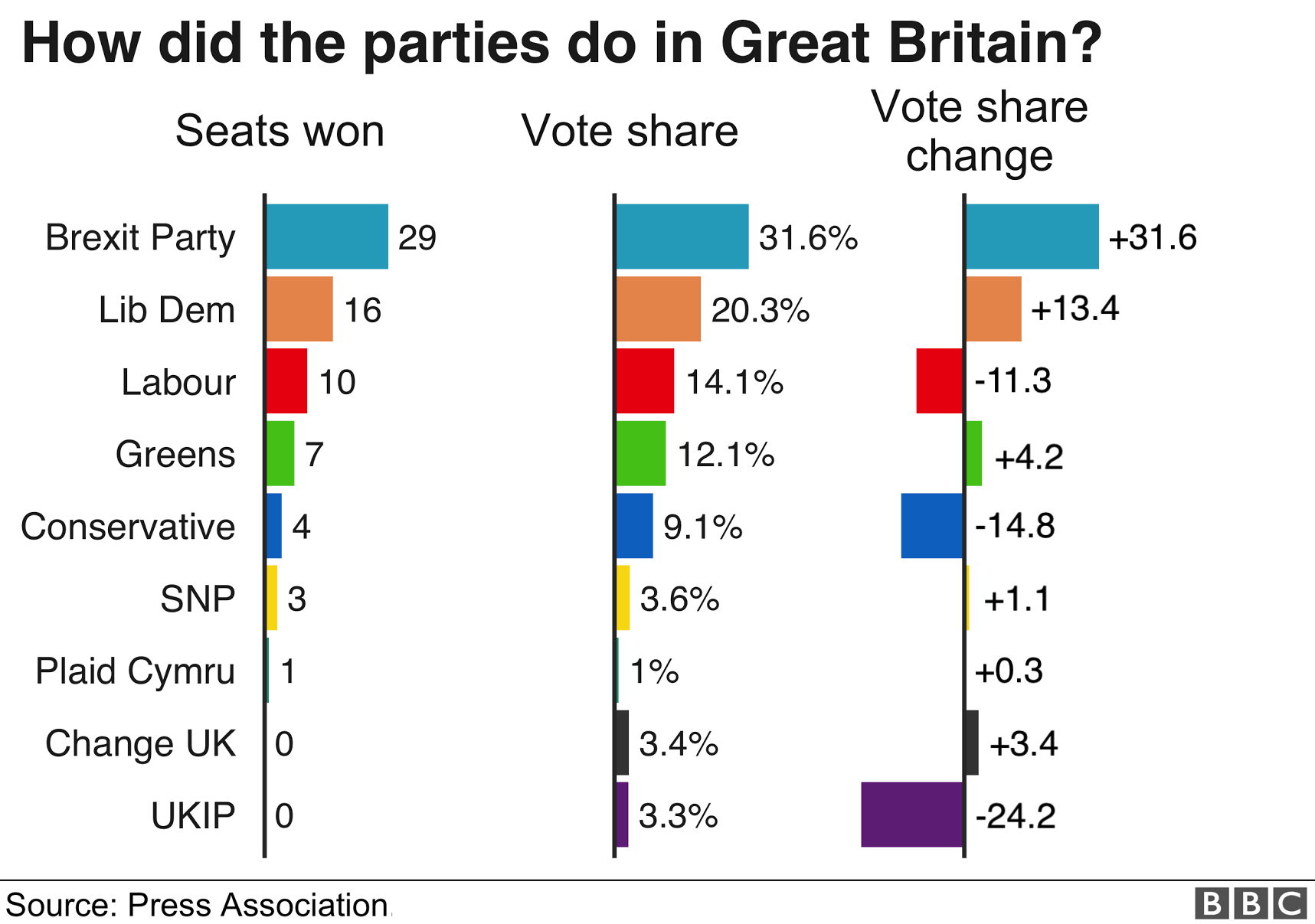 European Election 2019: UK results in maps and charts.