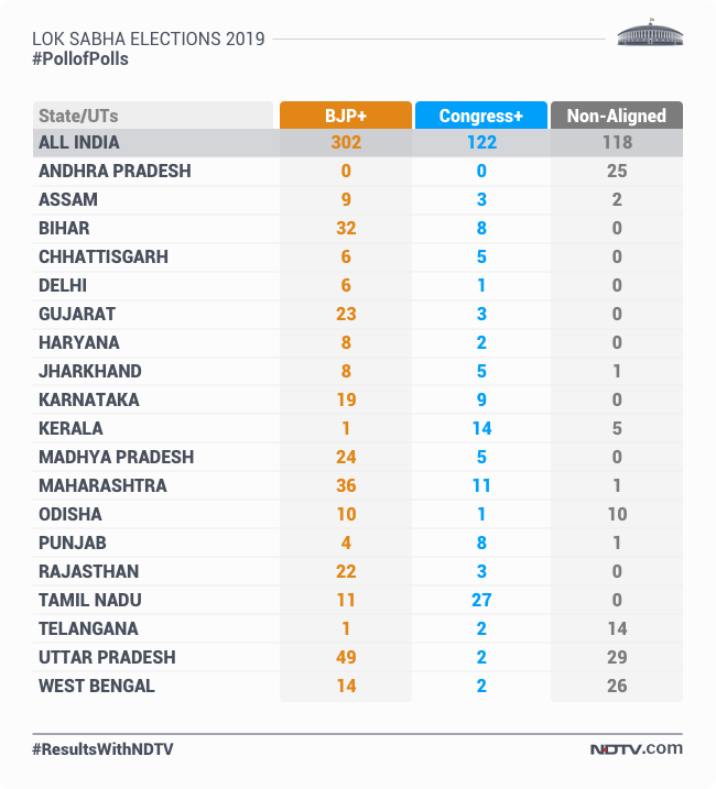 Exit Poll Results 2019 Highlights: Poll Of Exit Polls Predict A.