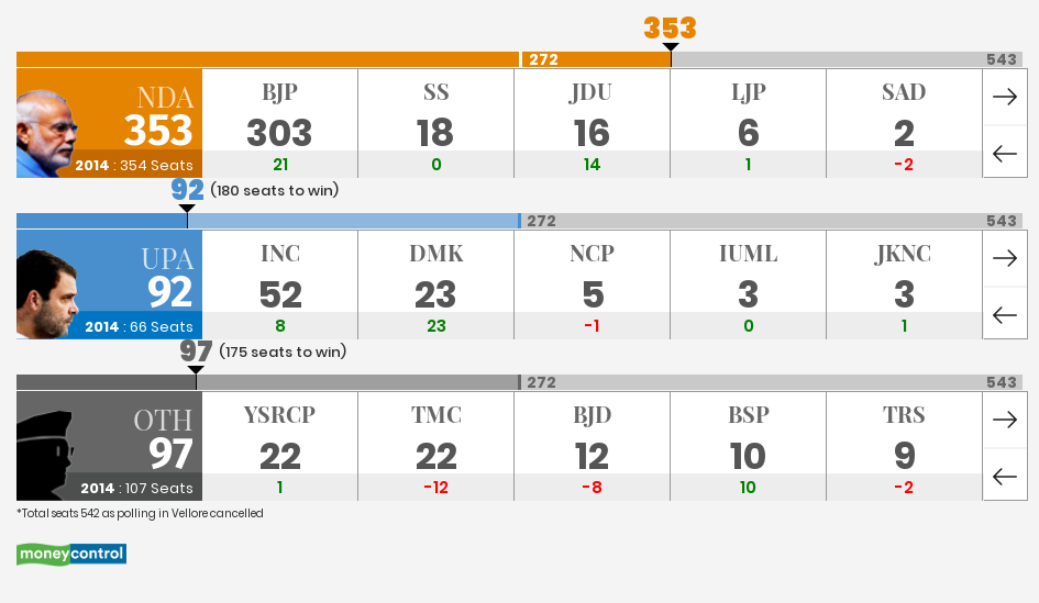Election Results 2019 LIVE Counting: Lok Sabha election results.