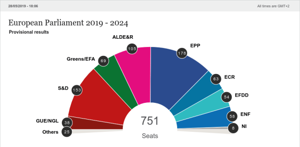 Election 2019: New, Updated seat projection for new Parliament.