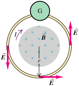 UY1: Induced Electric Field.