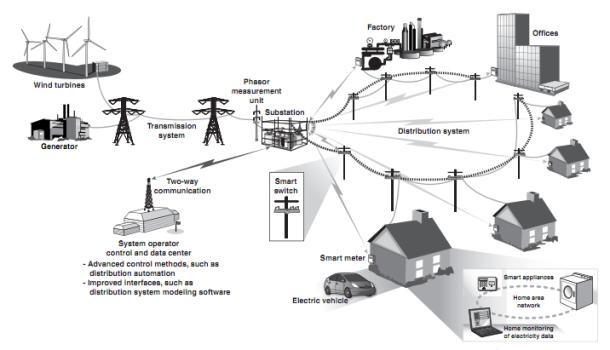 Smart grid clipart.