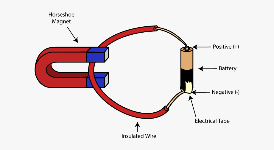 Magnetic Vector Electrical.