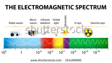 Electromagnetic Wave Stock Photos, Royalty.