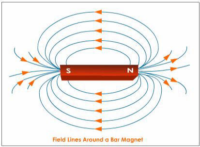 Magnetic field clipart.