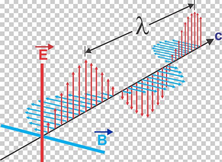 Electromagnetic Radiation Electromagnetism Wavelength.