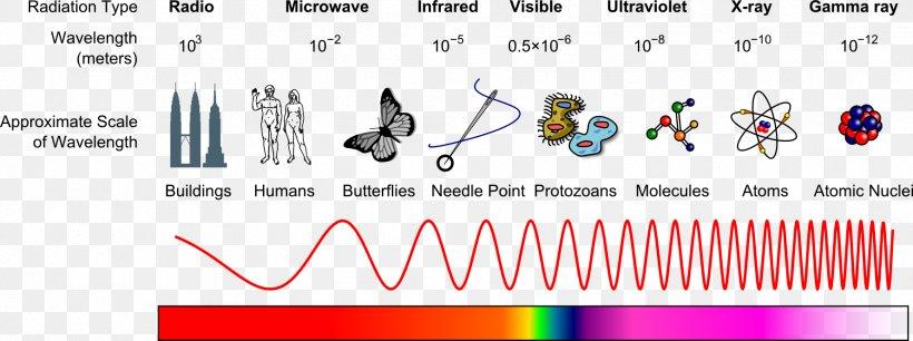 Light Electromagnetic Spectrum Electromagnetic Radiation X.