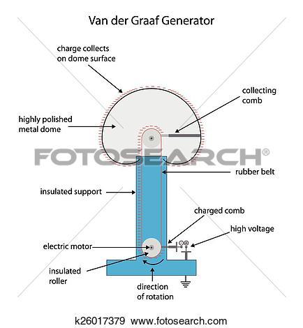 Clip Art of Fully labeled diagram for a Van der Graaf.