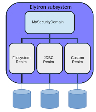 Creating an Elytron Security Realm for WildFly.