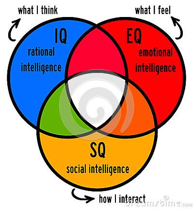 Emotional Intelligence Clipart.