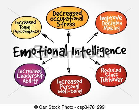 Emotional intelligence Vector Clip Art EPS Images. 266 Emotional.
