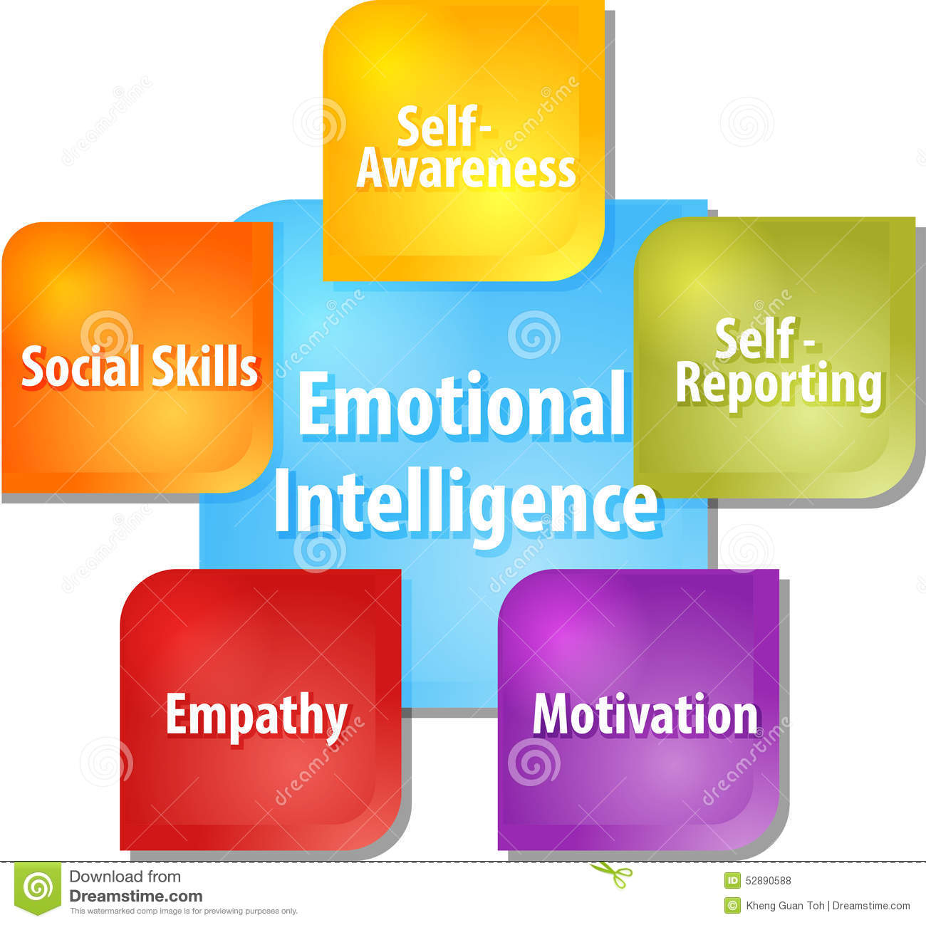 Emotional Intelligence Hand Drawn Concept Diagram On Blac Stock.