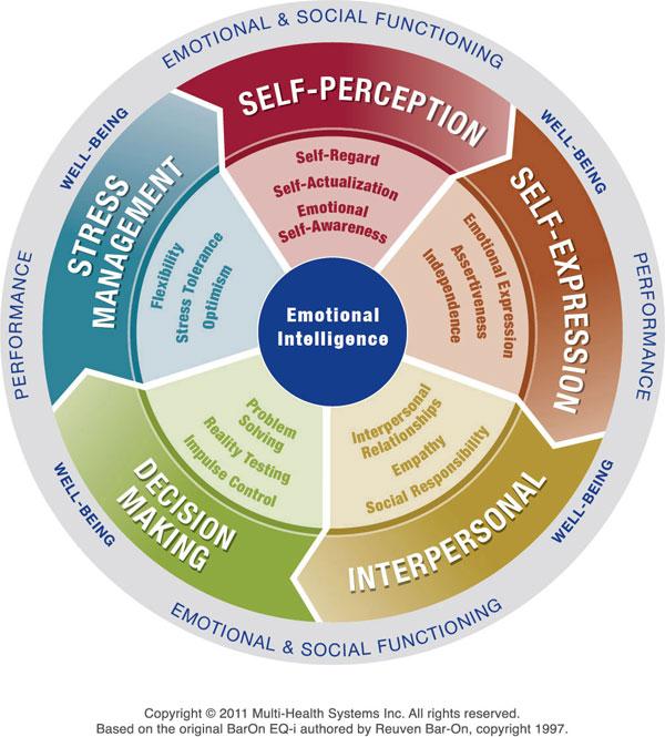 Emotional Intelligence Test.