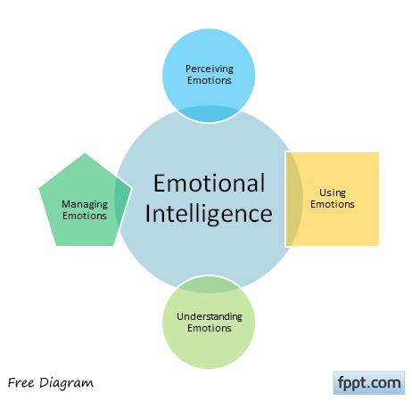 Emotional Intelligence Clipart Free.