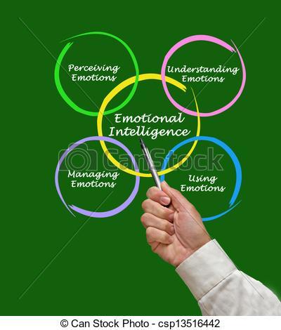 Emotional Intelligence Clip Art.