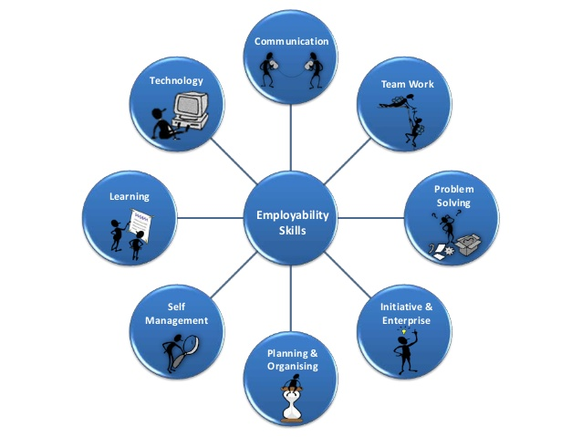Employability Skills Facets and Strategies.