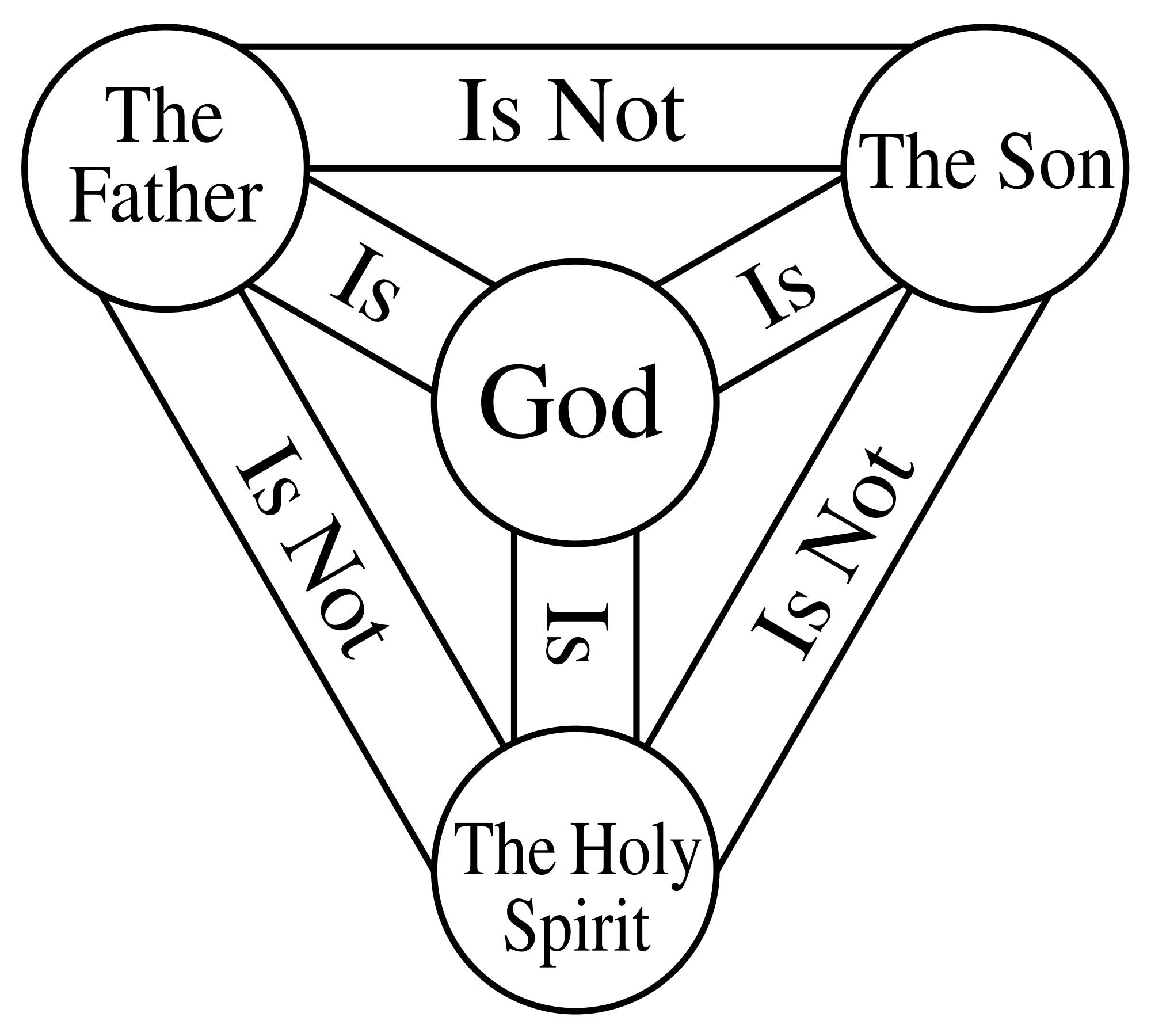 Holy Trinity Symbols Clipart.