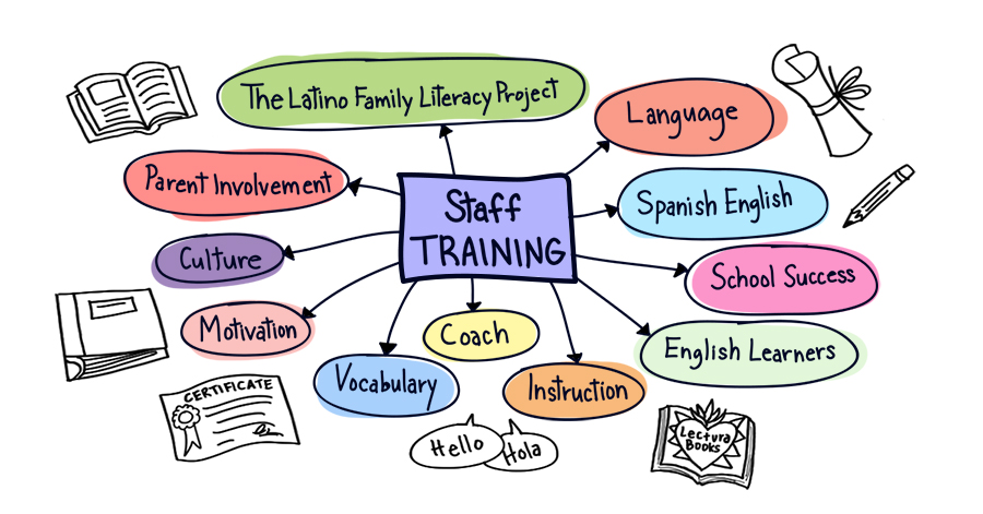 Student Support Services for English Language Learners (ELLs).