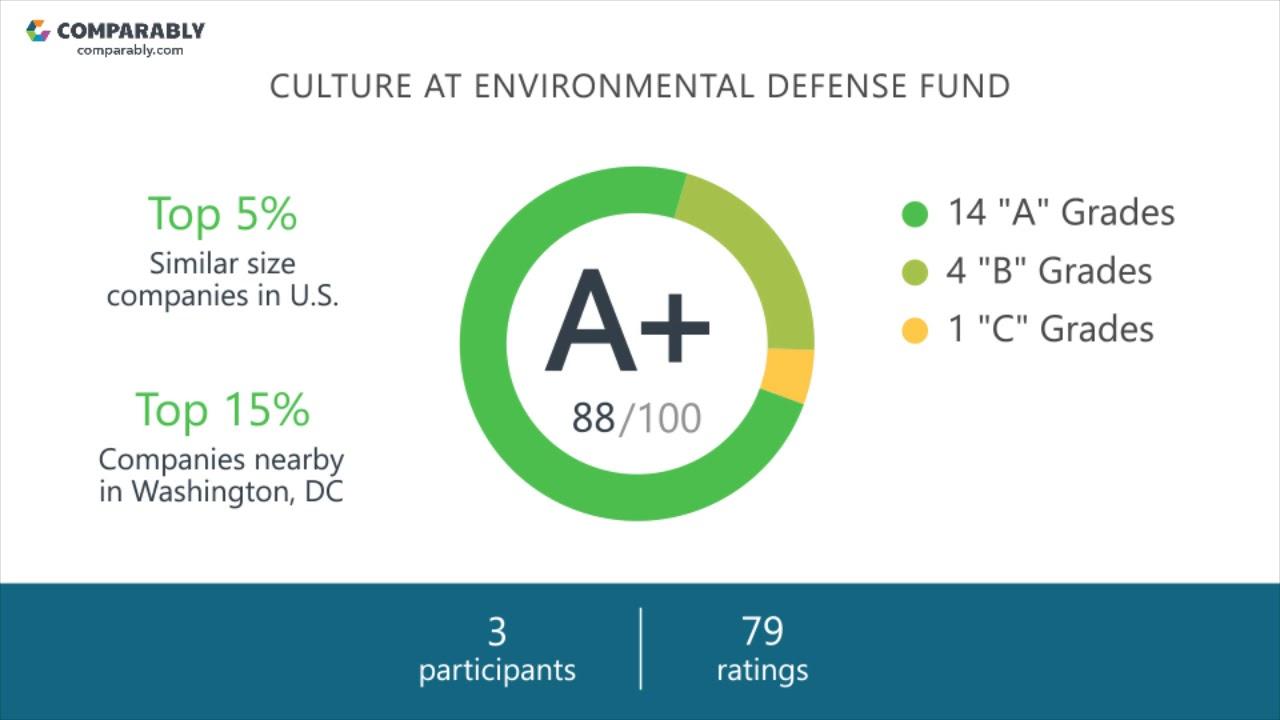 Environmental Defense Fund Company Culture.