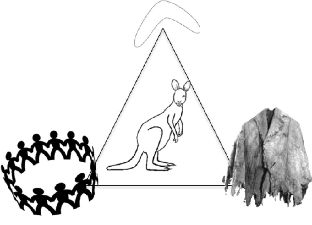 Three ways to catch a kangaroo.