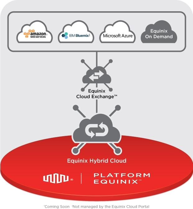 Hybrid Cloud.