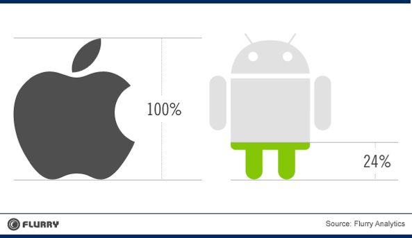 Guess what, Eric Schmidt: devs still write for iOS first!.