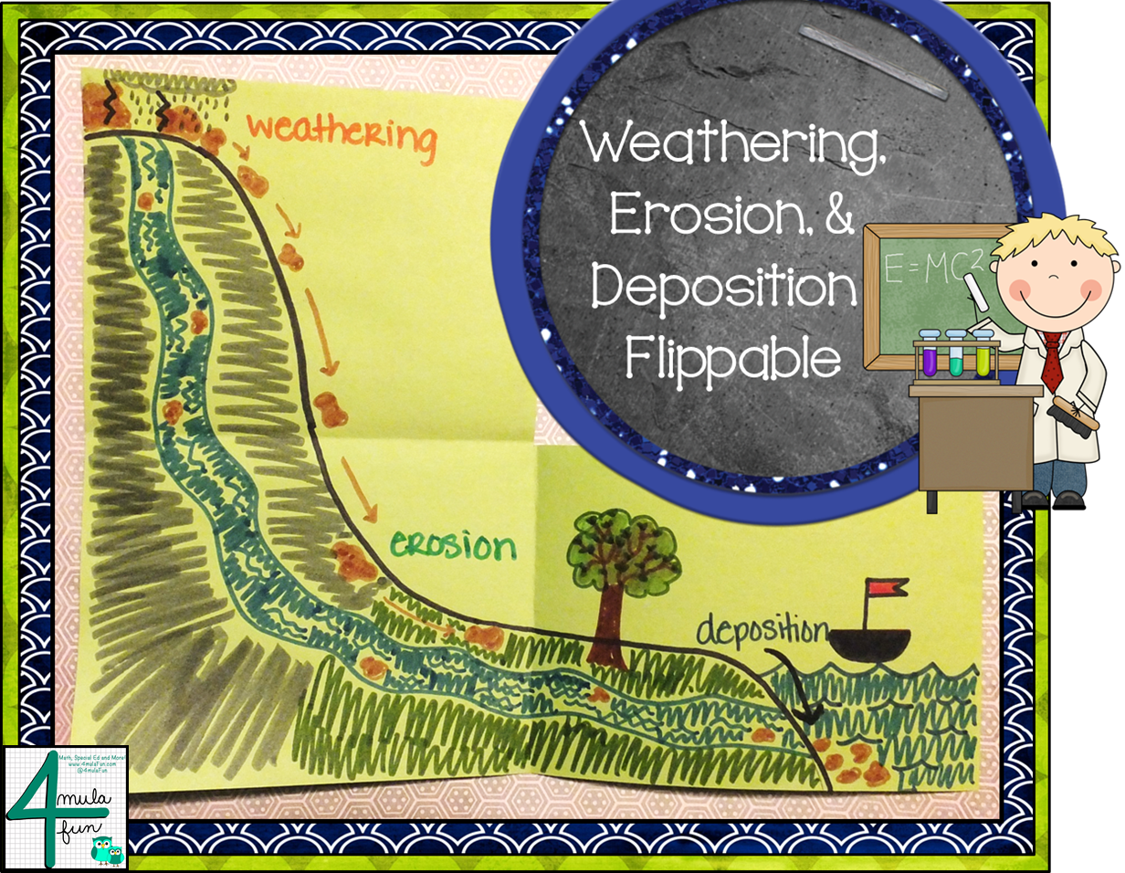 Erosion and deposition diagram.