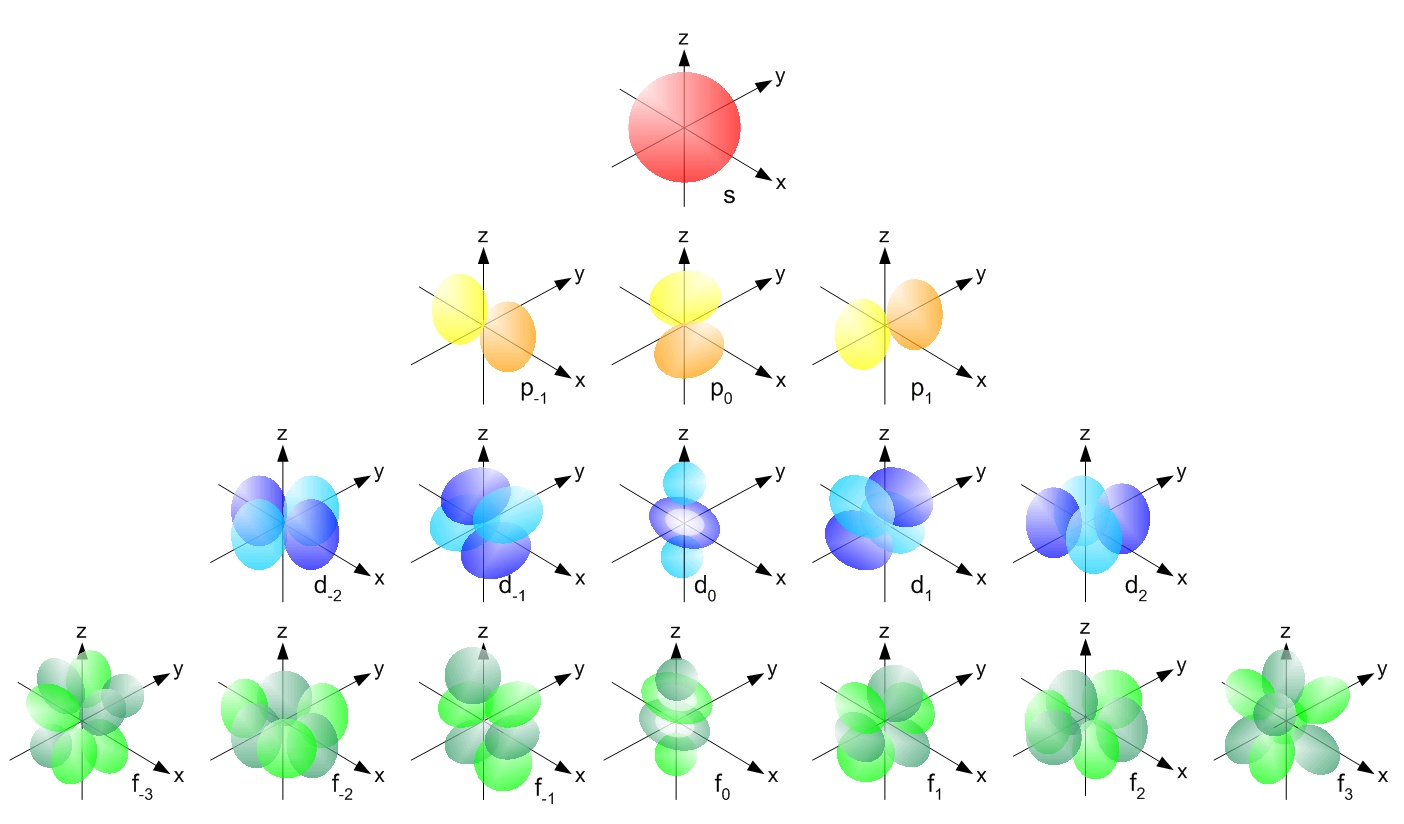 The quantum mechanical model of the atom (article).