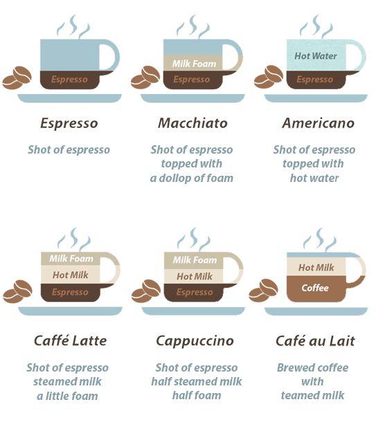 Coffee Cheat Sheet.