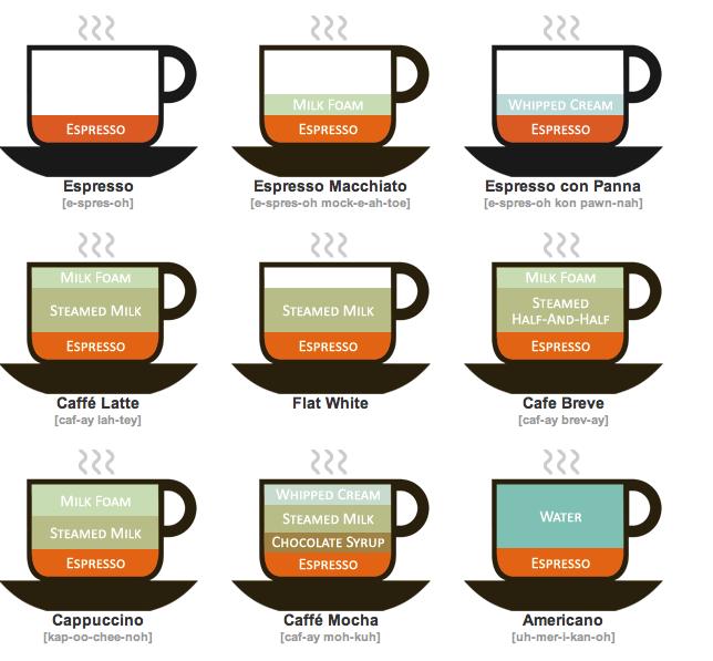A Quick Guide to Coffee Lingo.