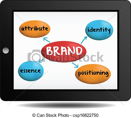 Clipart Vector of brand concept essence attribute positioning.