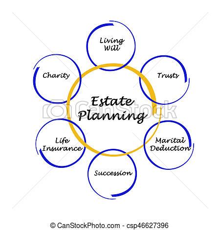Estate Planning.