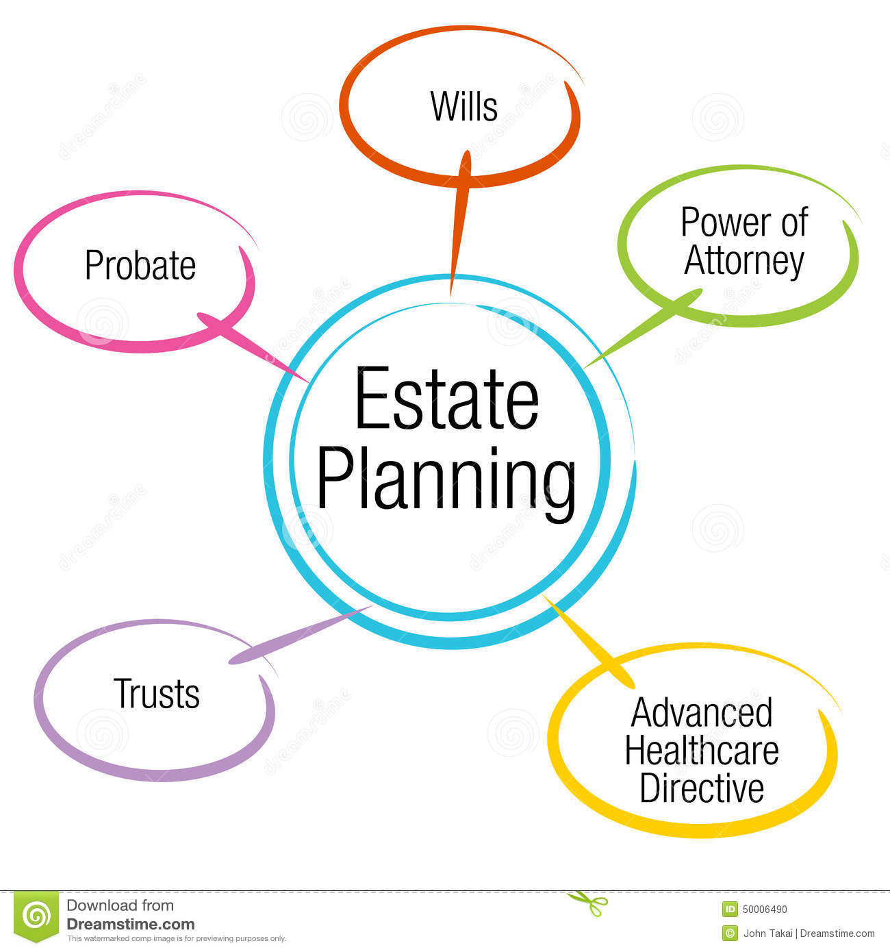 Estate Planning Chart stock vector. Illustration of power.