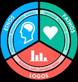 Ethos Pathos Logos.